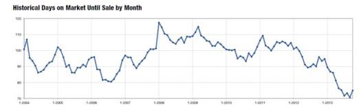2013-10 Days on Market