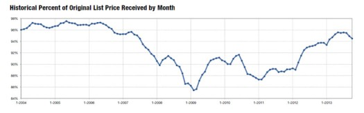 2013-10 Percent of Asking
