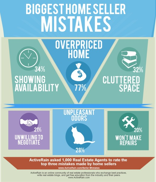 Biggest%20Home%20Seller%20Mistakes_ActiveRain_Oversized